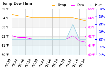 Temp, Humidity and DewPt Last Hour
